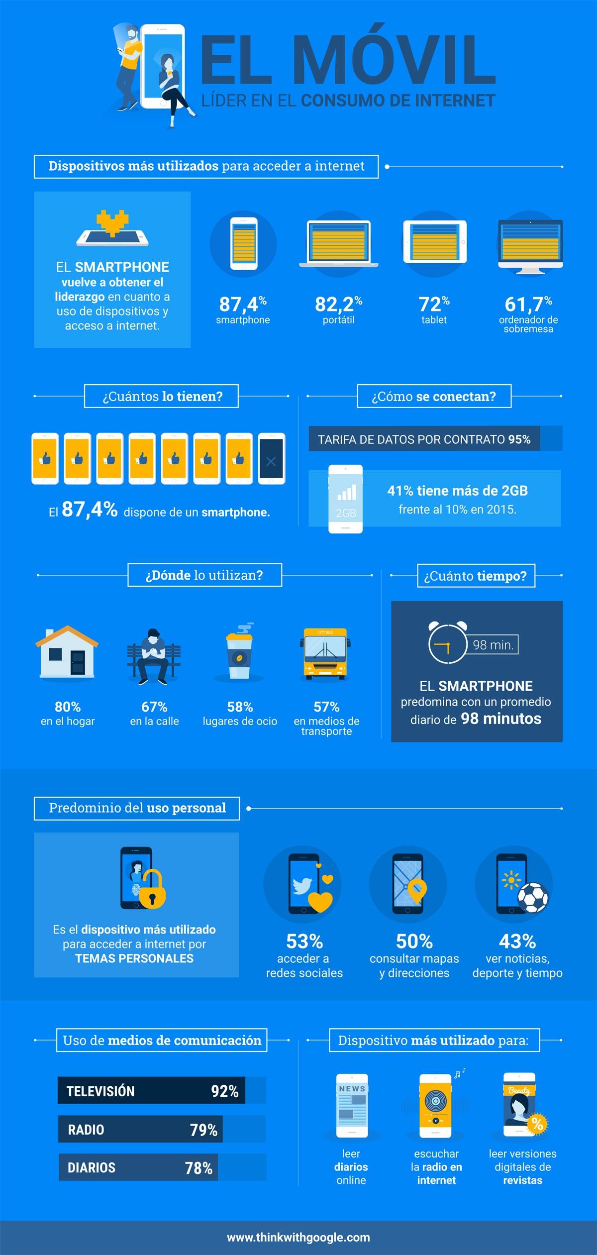 infografia-google-movil-lider-internet-2017-hola-jorge